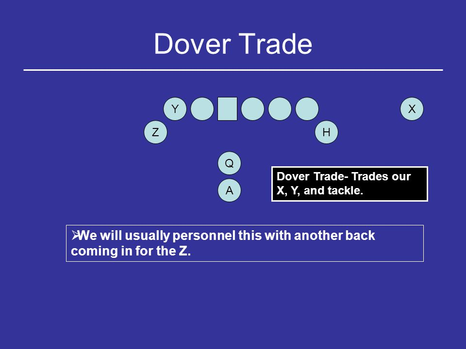 Dover Trade Y. X. Z. H. Q. Dover Trade- Trades our X, Y, and tackle.