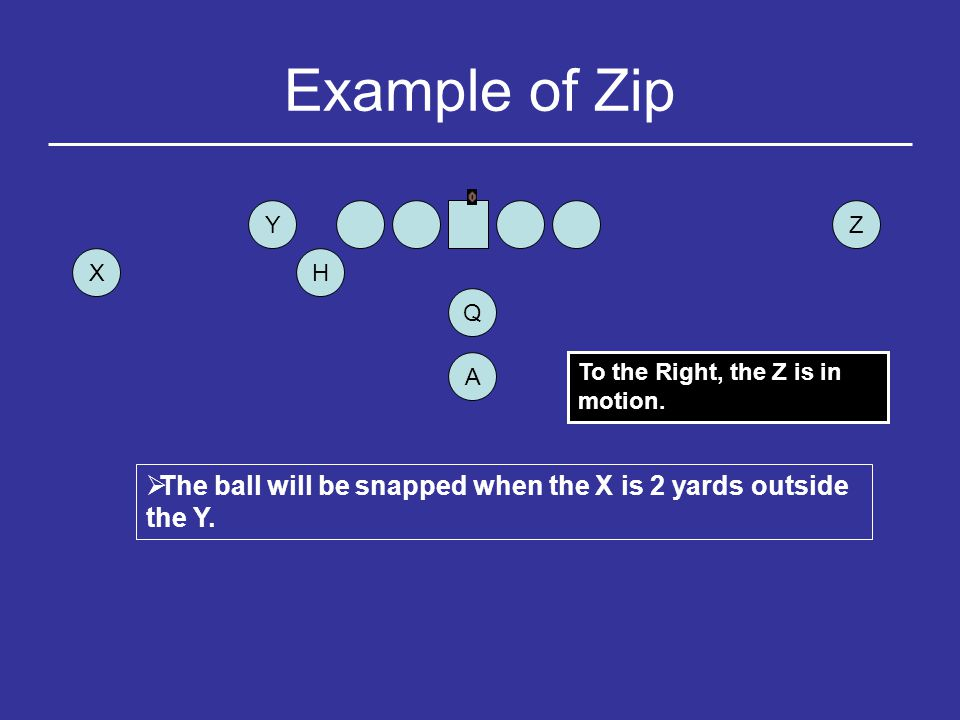 Example of Zip Y. Z. X. H. Q. A. To the Right, the Z is in motion.