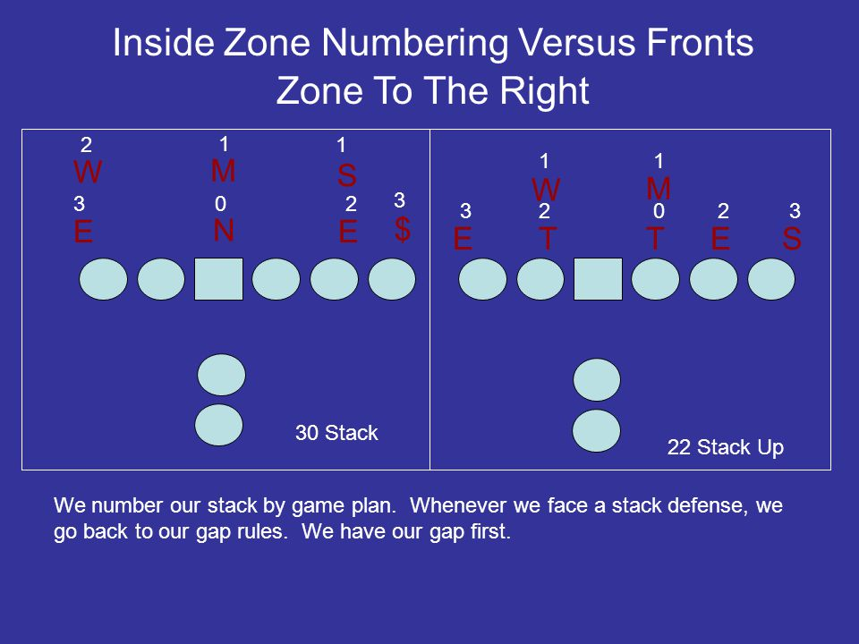 Inside Zone Numbering Versus Fronts