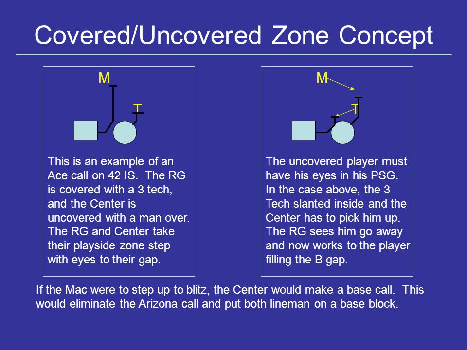 Covered/Uncovered Zone Concept