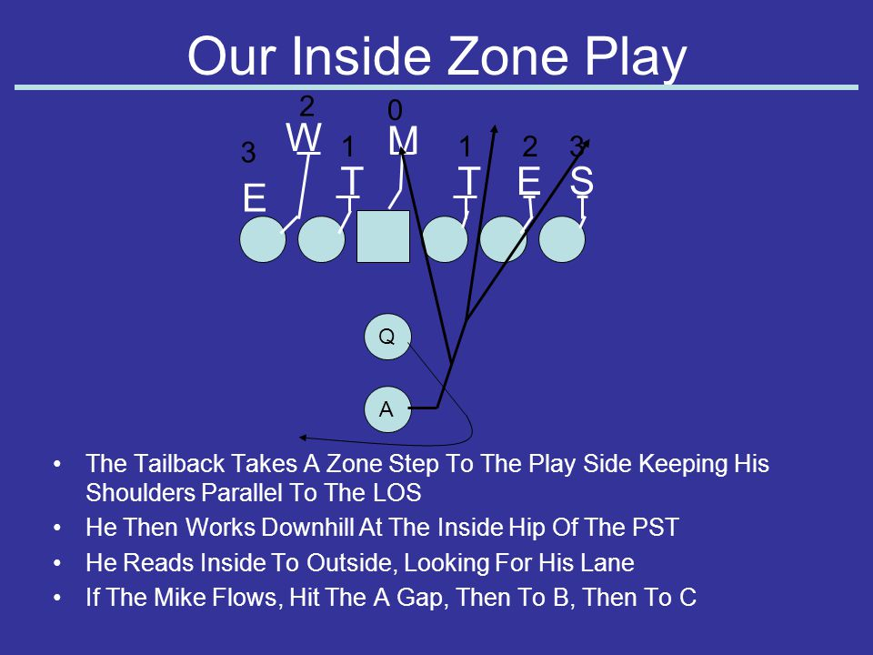 Our Inside Zone Play W M T T E S E 2 1 1 2 3 3