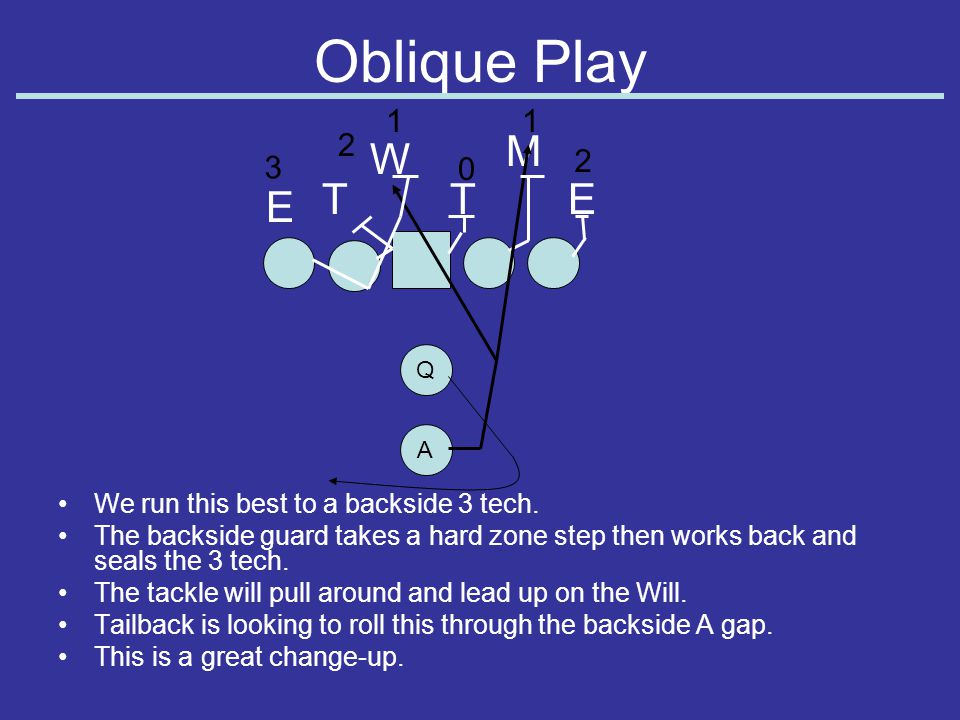 Oblique Play 1. 1. 2. M. W. 2. 3. T. T. E. E. Q. A. We run this best to a backside 3 tech.