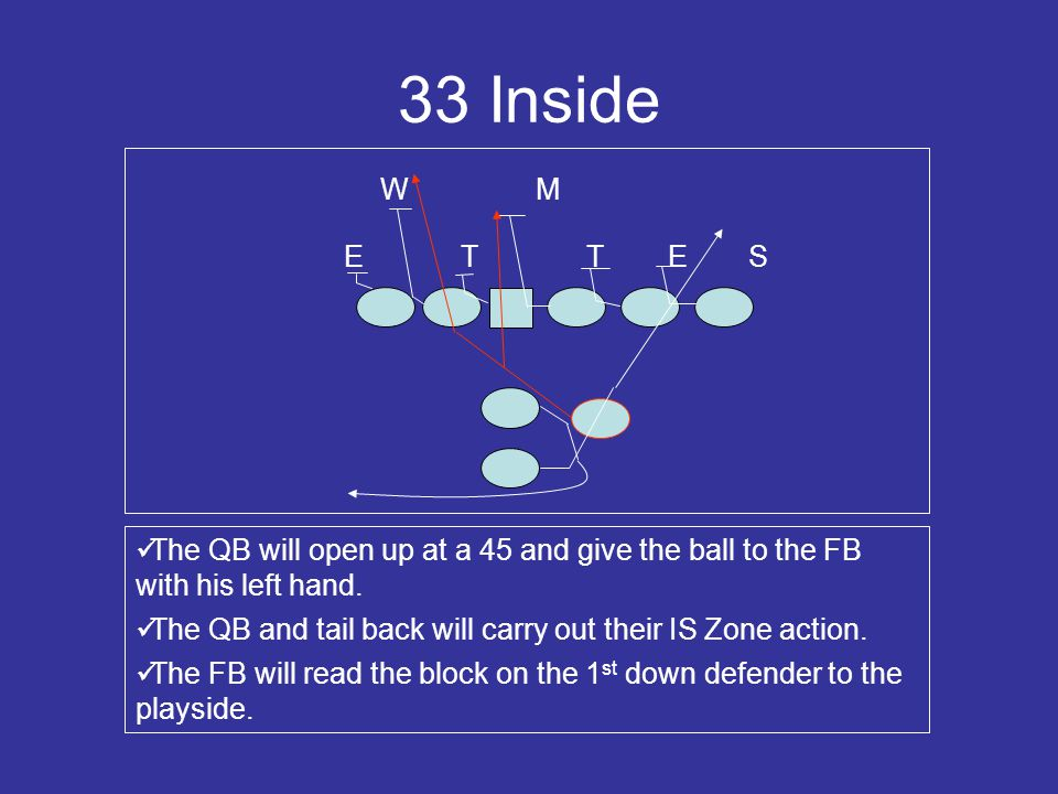 33 Inside W. M. E. T. T. E. S. The QB will open up at a 45 and give the ball to the FB with his left hand.