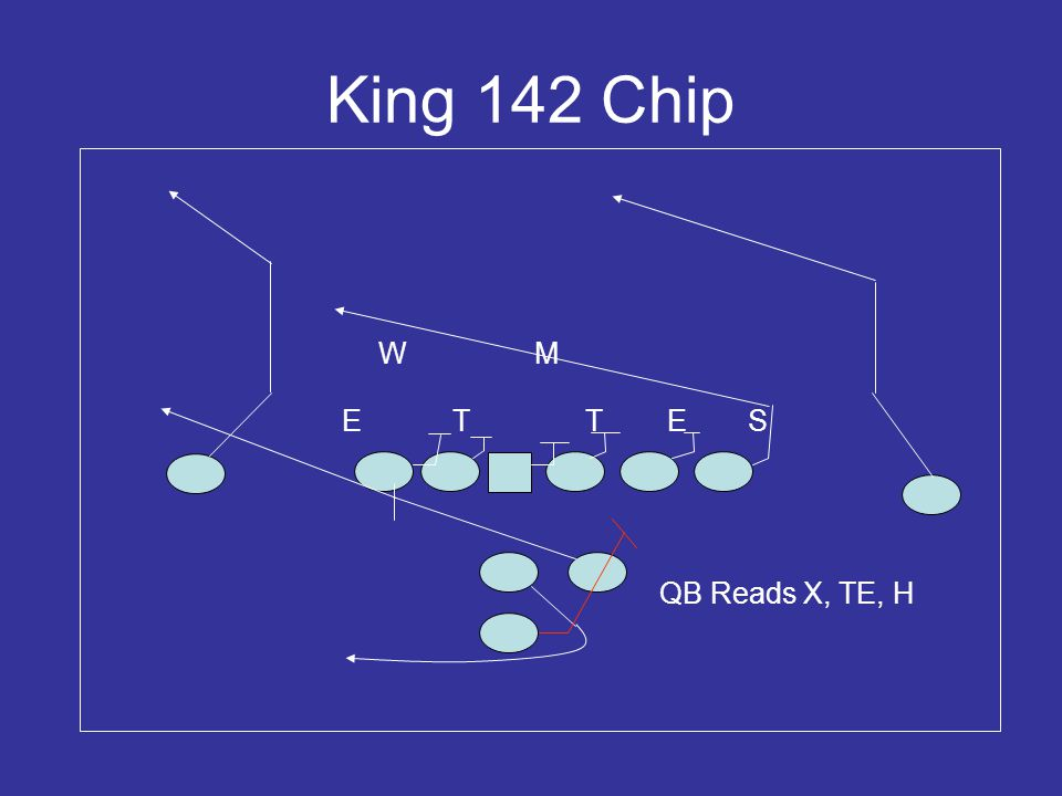 King 142 Chip W M E T T E S QB Reads X, TE, H