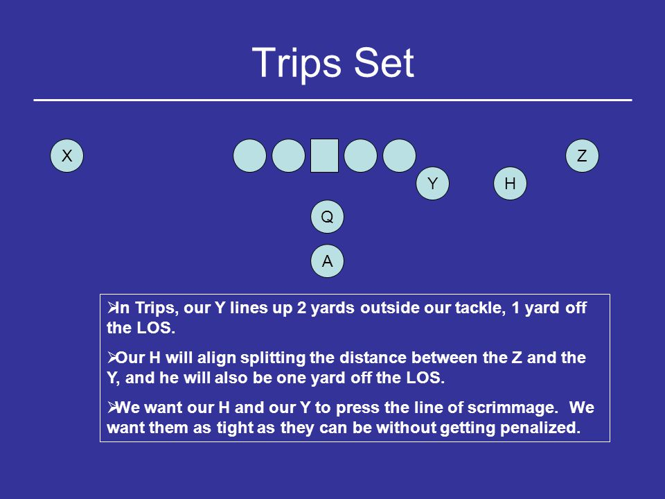 Trips Set X. Z. Y. H. Q. A. In Trips, our Y lines up 2 yards outside our tackle, 1 yard off the LOS.