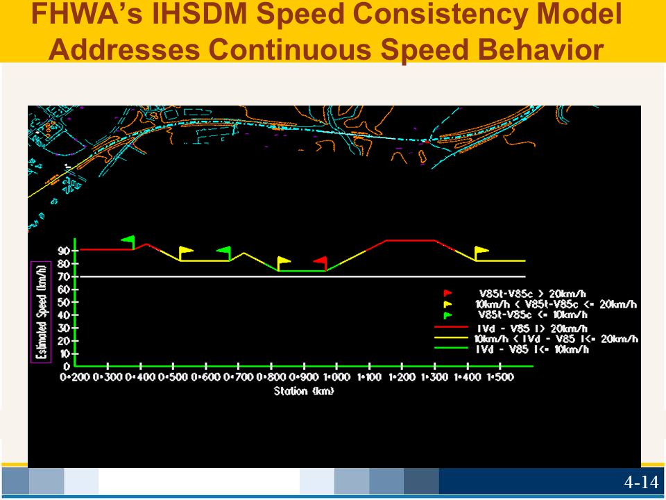 FHWA's IHSDM Speed Consistency Model Addresses Continuous Speed Behavior