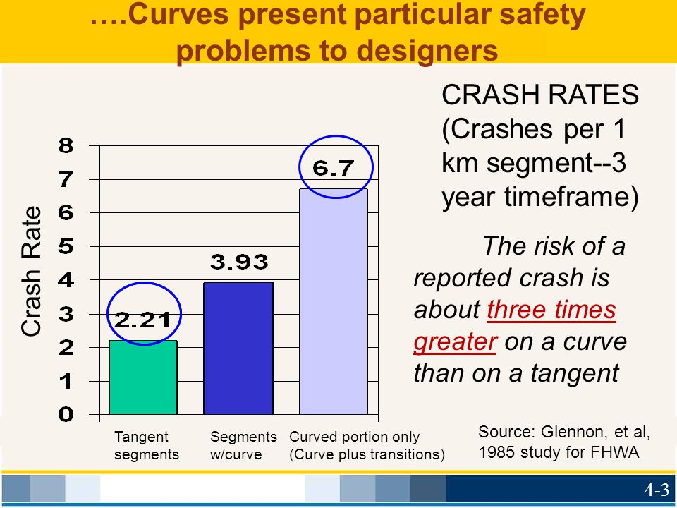 ….Curves present particular safety problems to designers
