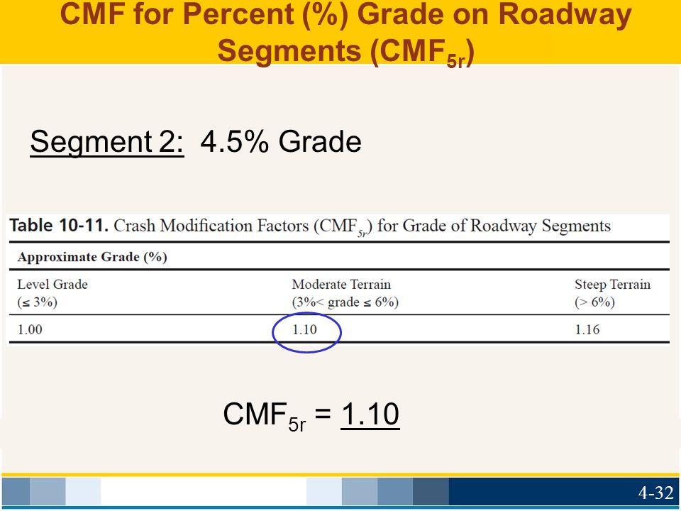CMF for Percent (%) Grade on Roadway Segments (CMF5r)