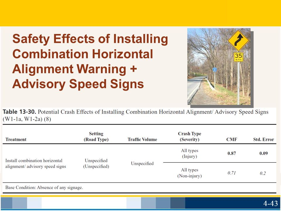 May 2009 Safety Effects of Installing Combination Horizontal Alignment Warning + Advisory Speed Signs.