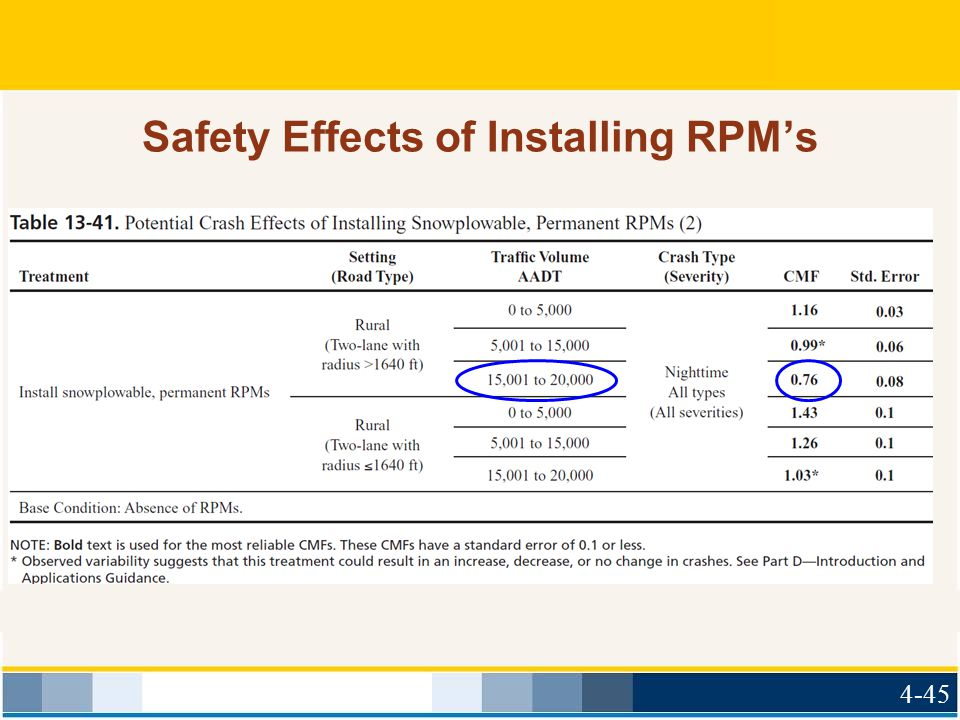 Safety Effects of Installing RPM's