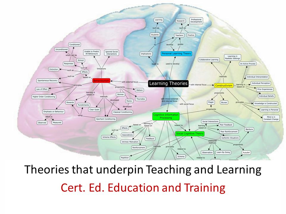 Theories that underpin Teaching and Learning