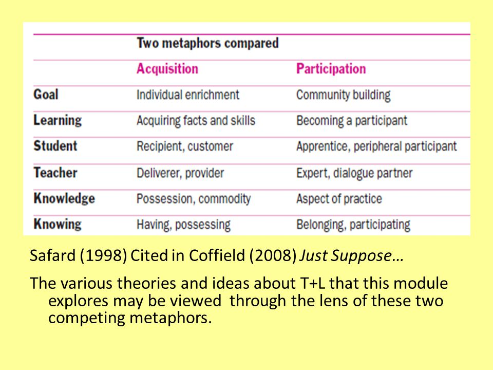 Safard (1998) Cited in Coffield (2008) Just Suppose…