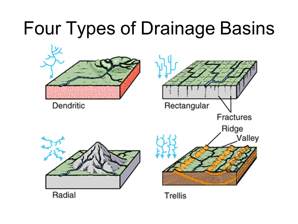 Running water ppt video online download for Types of drainage