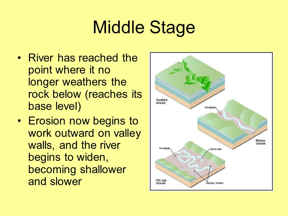 Middle Stage River has reached the point where it no longer weathers the rock below (reaches its base level)