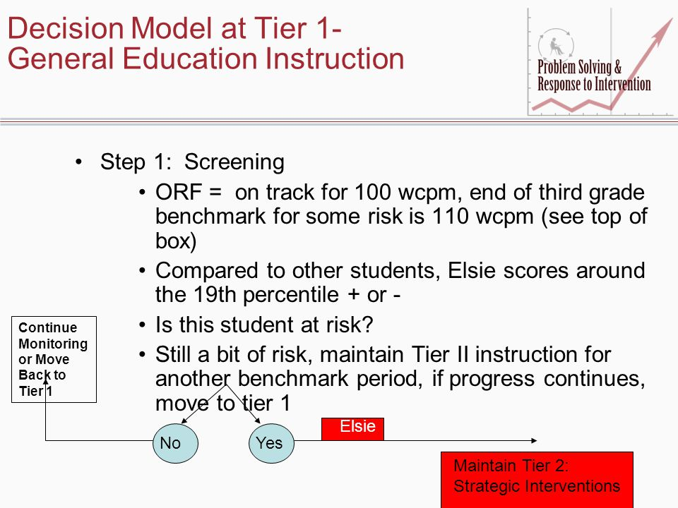 Decision Model at Tier 1- General Education Instruction