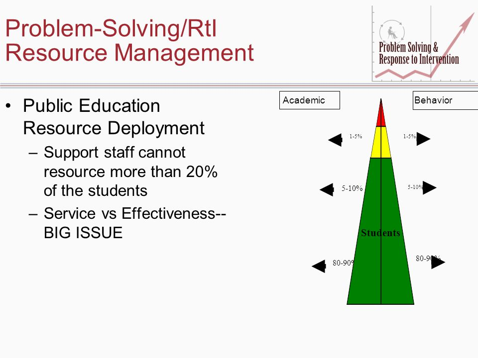 Problem-Solving/RtI Resource Management