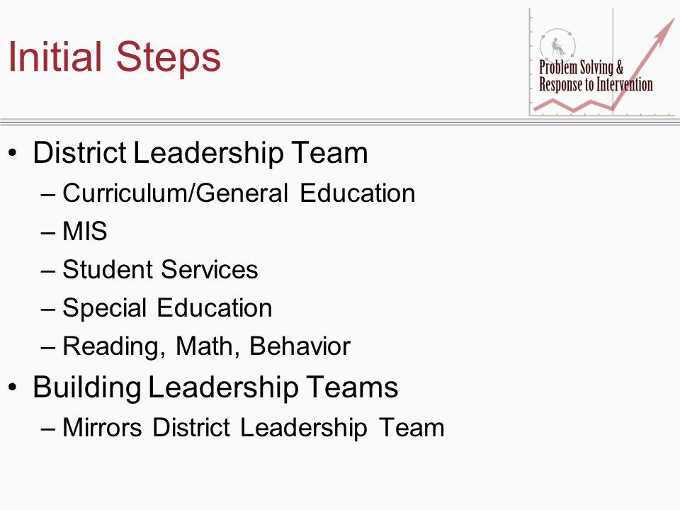 Initial Steps District Leadership Team Building Leadership Teams