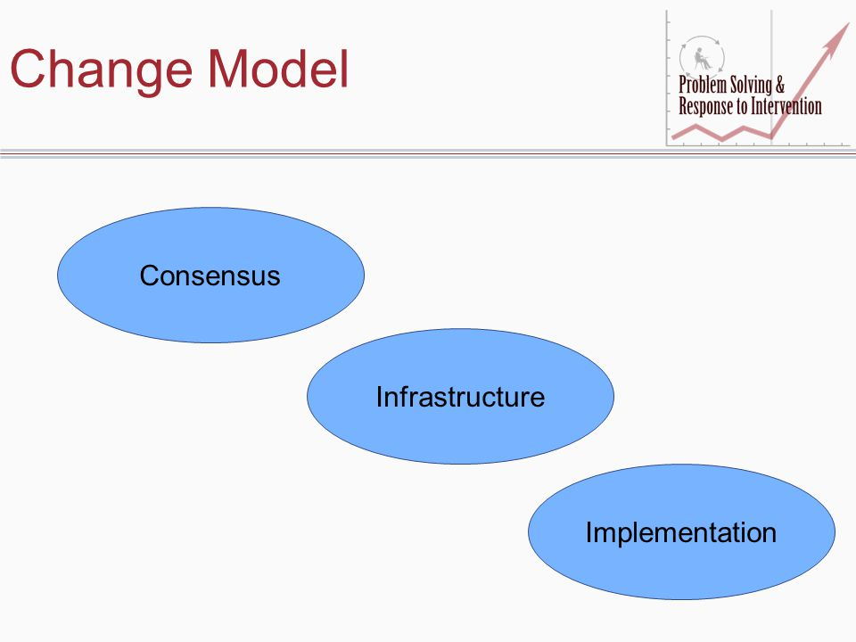 Change Model Consensus Infrastructure Implementation 31