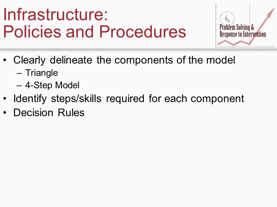 Infrastructure: Policies and Procedures