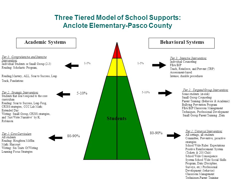 Three Tiered Model of School Supports: Anclote Elementary-Pasco County
