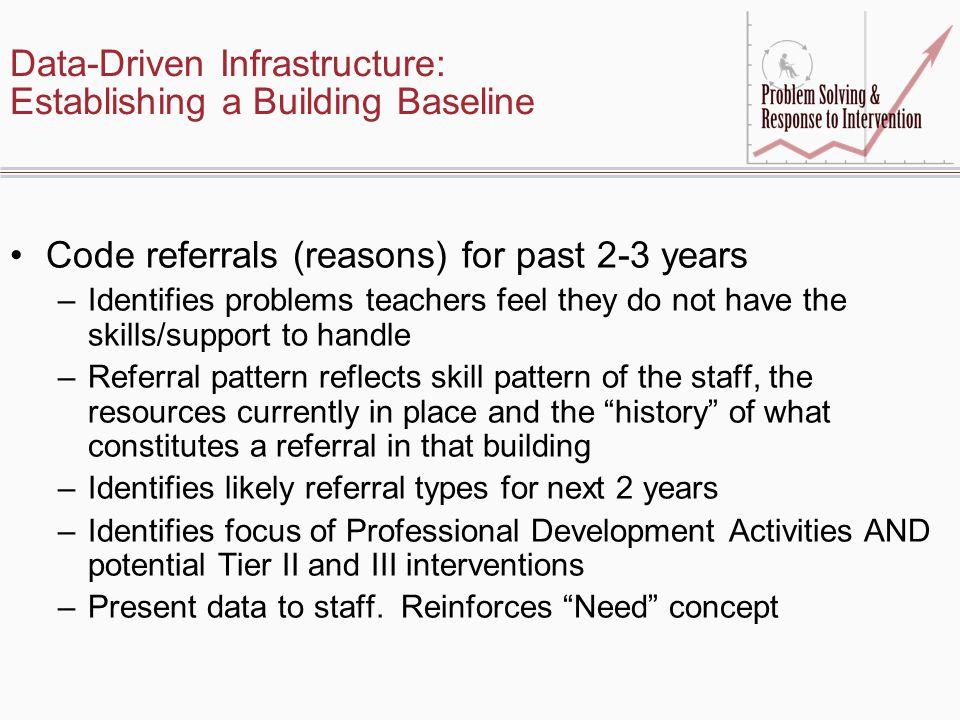 Data-Driven Infrastructure: Establishing a Building Baseline