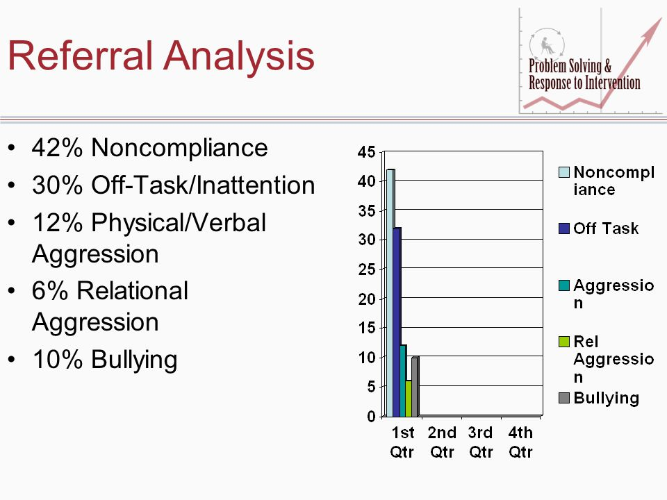 Referral Analysis 42% Noncompliance 30% Off-Task/Inattention