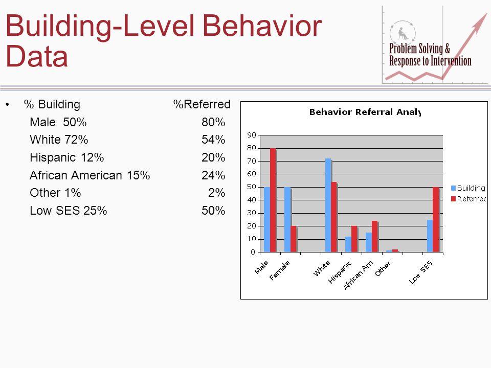 Building-Level Behavior Data