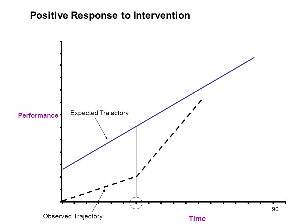 Positive Response to Intervention