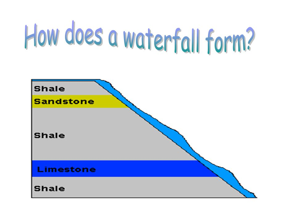How does a waterfall form