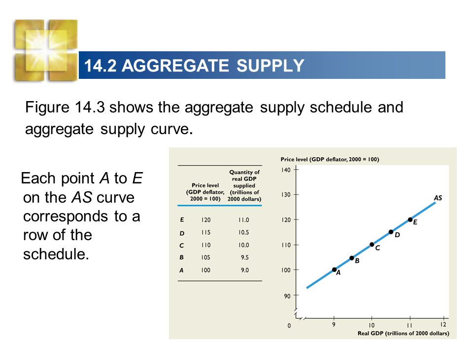 14.2 AGGREGATE SUPPLY Figure 14.3 shows the aggregate supply schedule and aggregate supply curve.