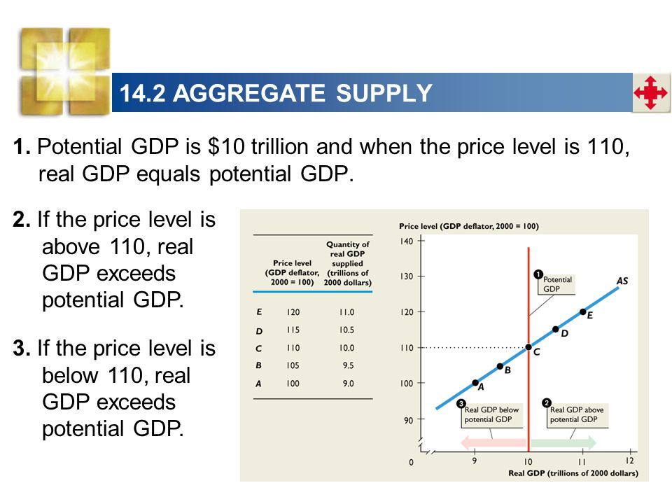 14.2 AGGREGATE SUPPLY 1. Potential GDP is $10 trillion and when the price level is 110, real GDP equals potential GDP.