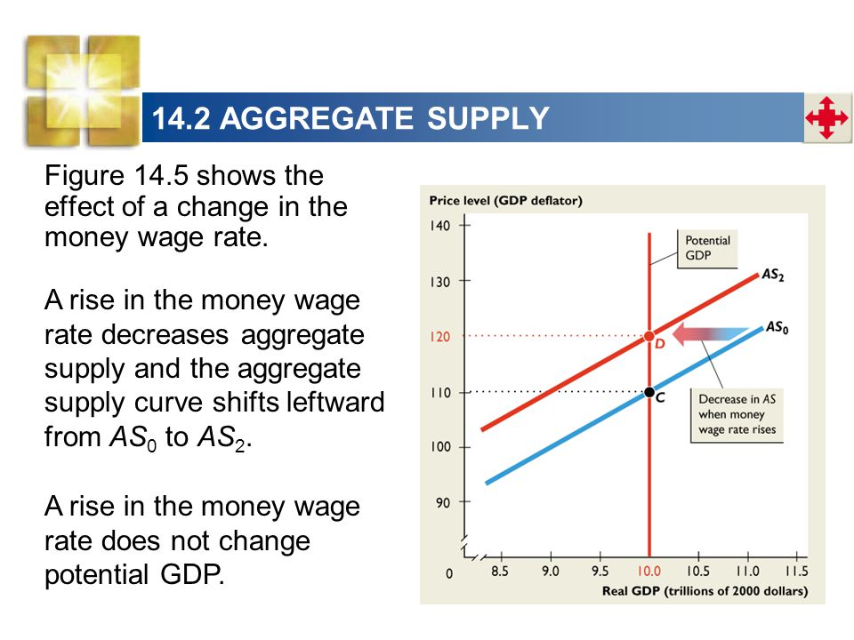 14.2 AGGREGATE SUPPLY Figure 14.5 shows the effect of a change in the money wage rate.