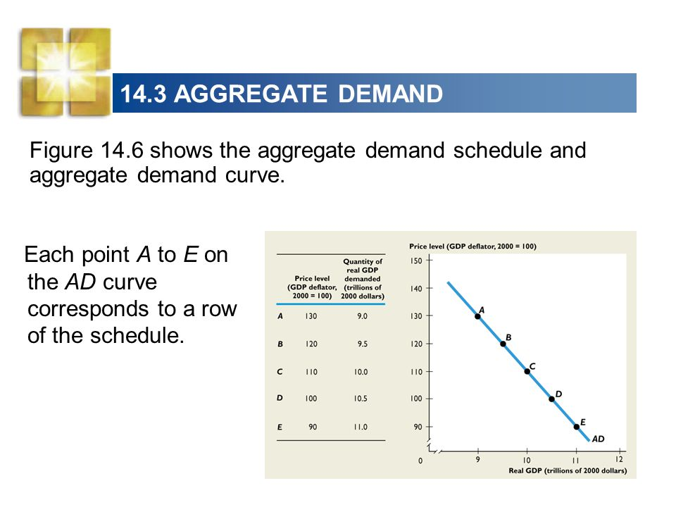 14.3 AGGREGATE DEMAND Figure 14.6 shows the aggregate demand schedule and aggregate demand curve.