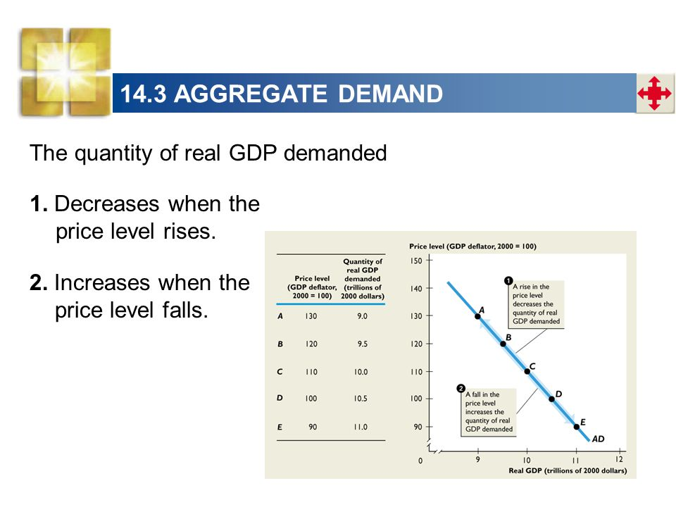 14.3 AGGREGATE DEMAND The quantity of real GDP demanded