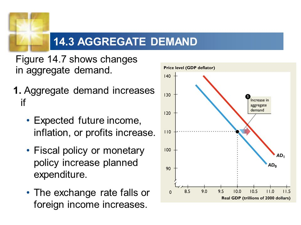 14.3 AGGREGATE DEMAND Figure 14.7 shows changes in aggregate demand.