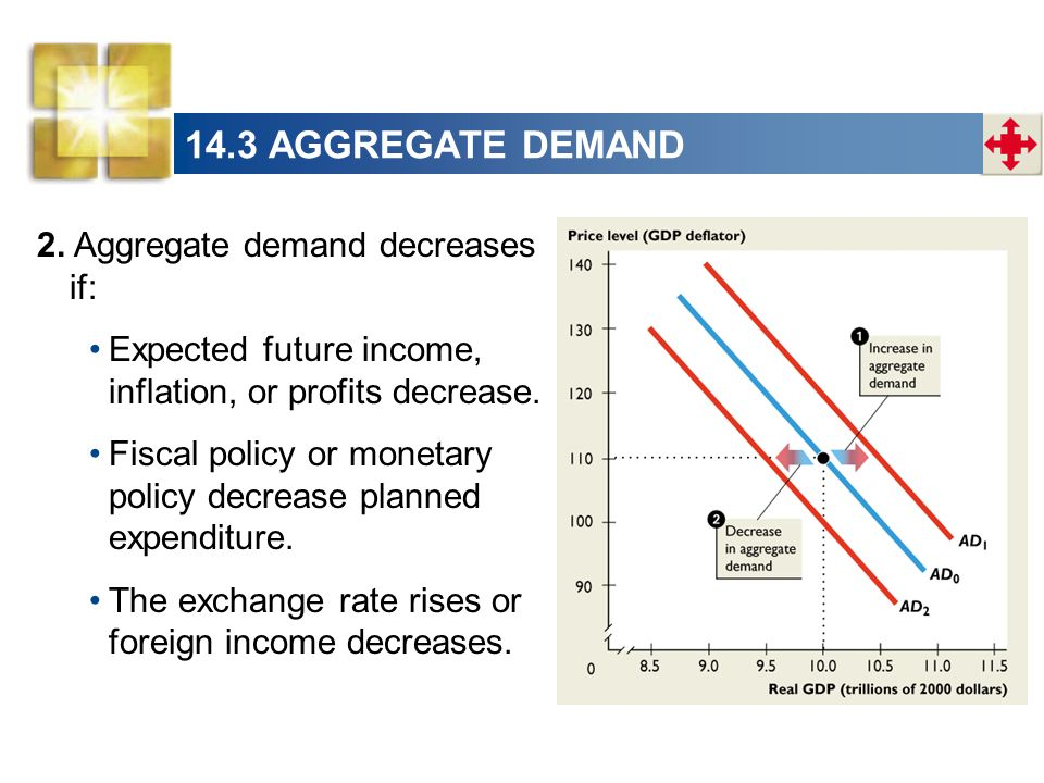 14.3 AGGREGATE DEMAND 2. Aggregate demand decreases if: