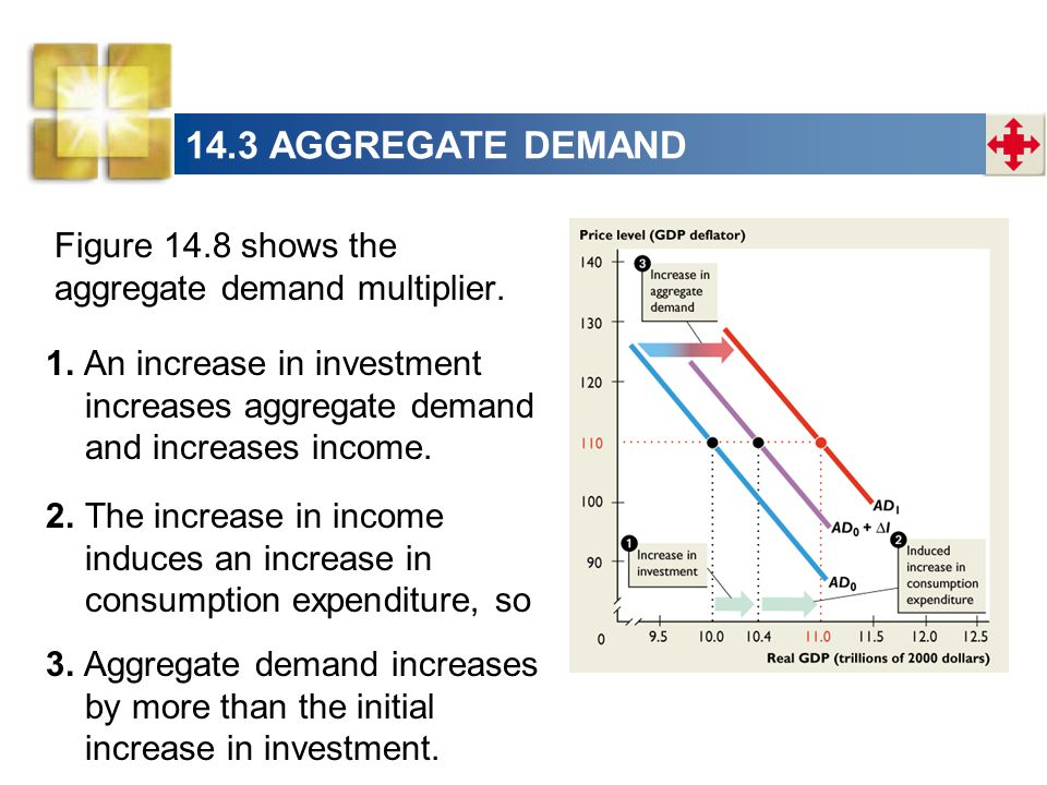 14.3 AGGREGATE DEMAND Figure 14.8 shows the aggregate demand multiplier.