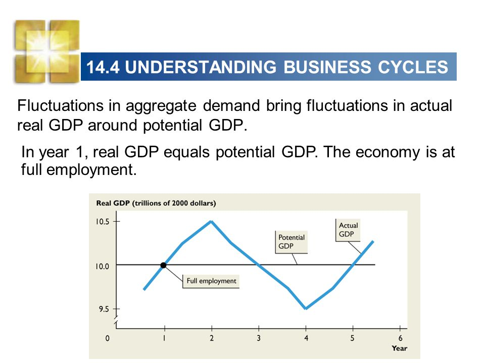 real gdp fluctuates around potential gdp Answer to question 1 when real gdp is less than potential gdp, there is _____ which leads the unemployment rate to _____ a.