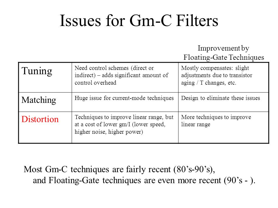 Issues for Gm-C Filters