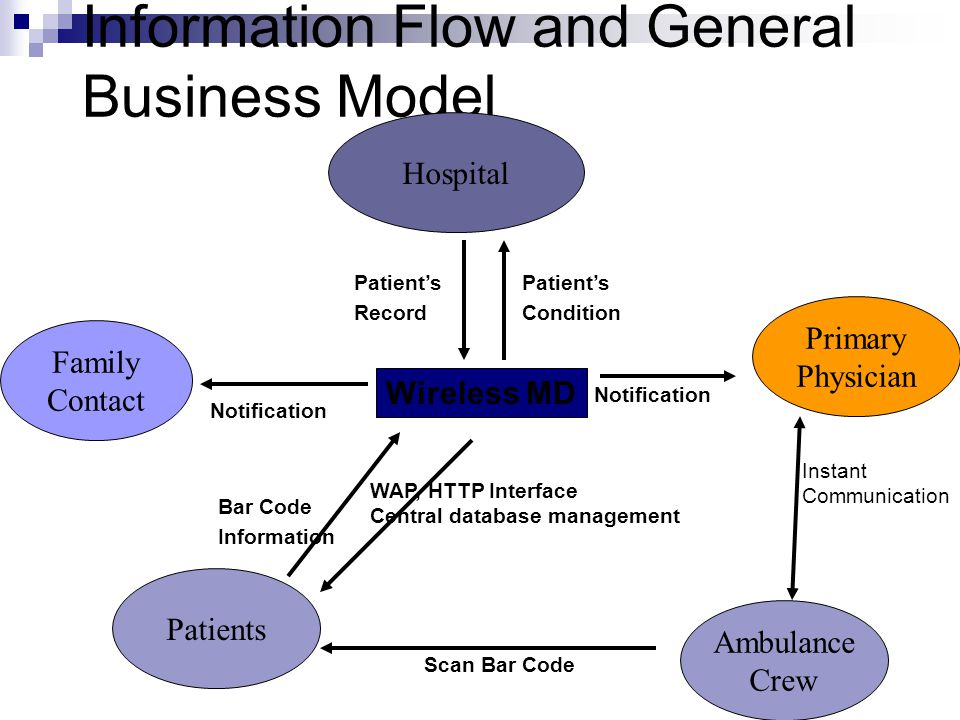Information Flow and General Business Model