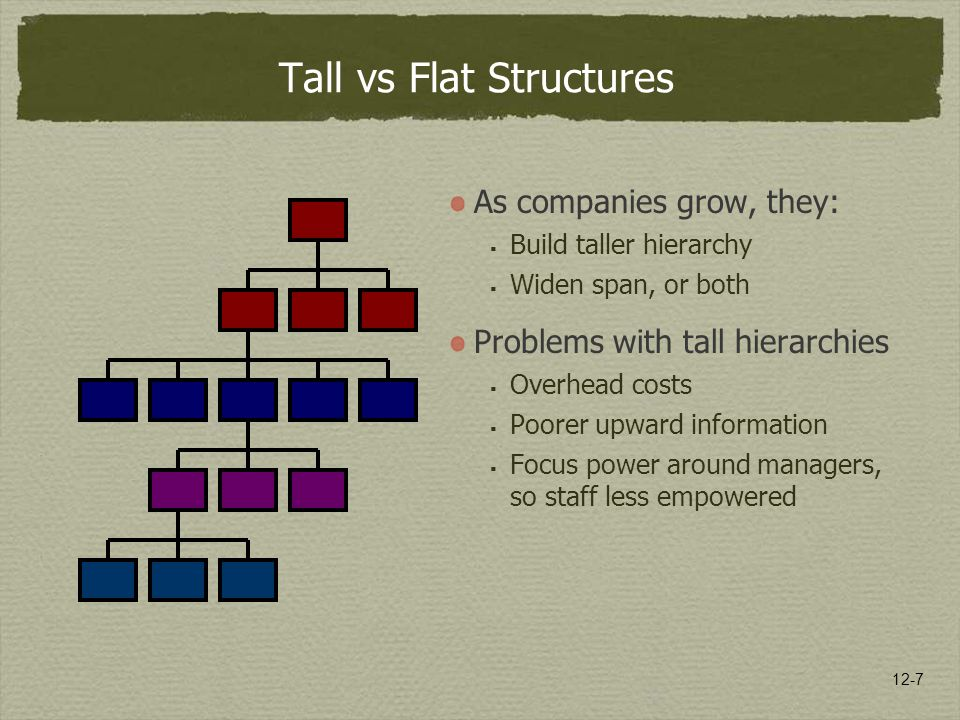 Tall vs Flat Structures