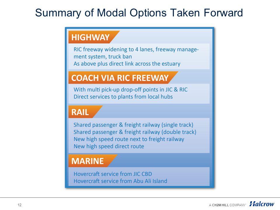 Summary of Modal Options Taken Forward