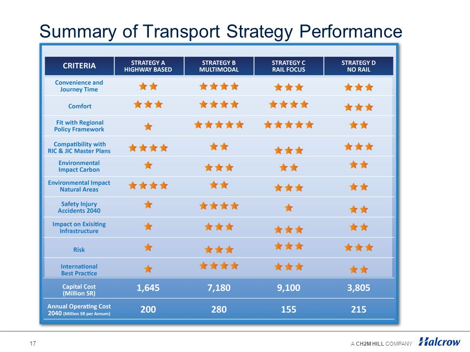 Summary of Transport Strategy Performance