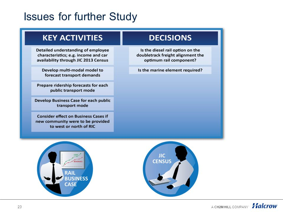 Issues for further Study