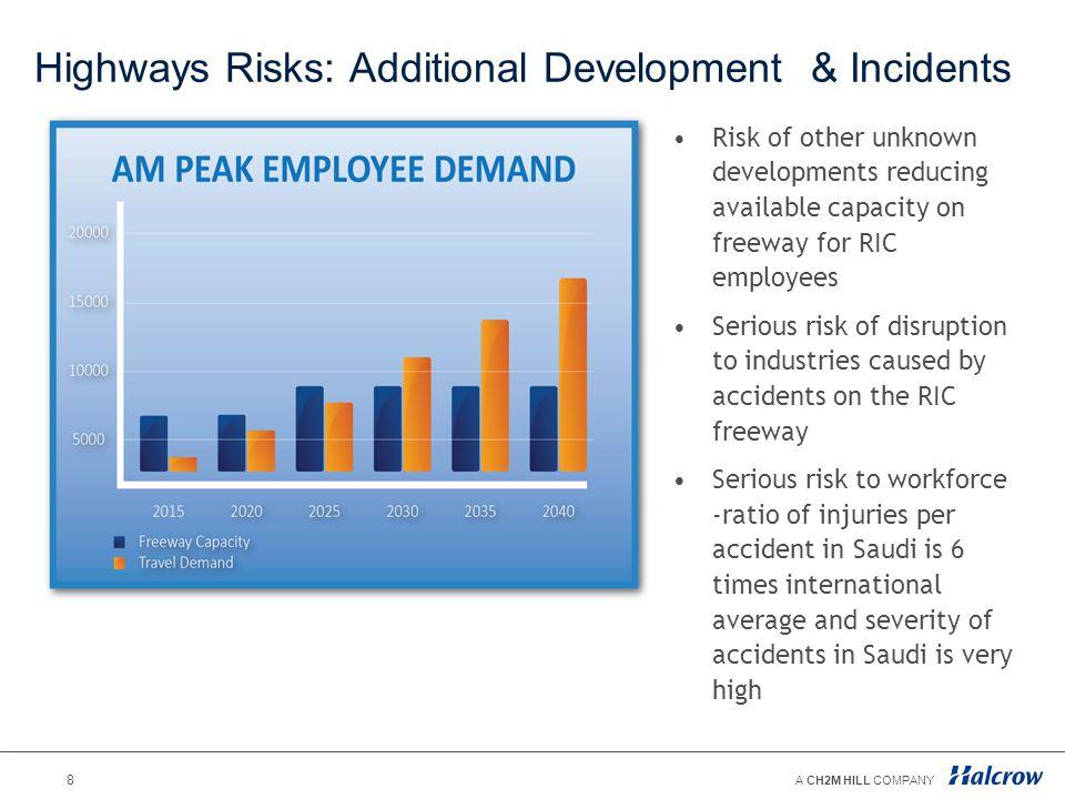 Highways Risks: Additional Development & Incidents
