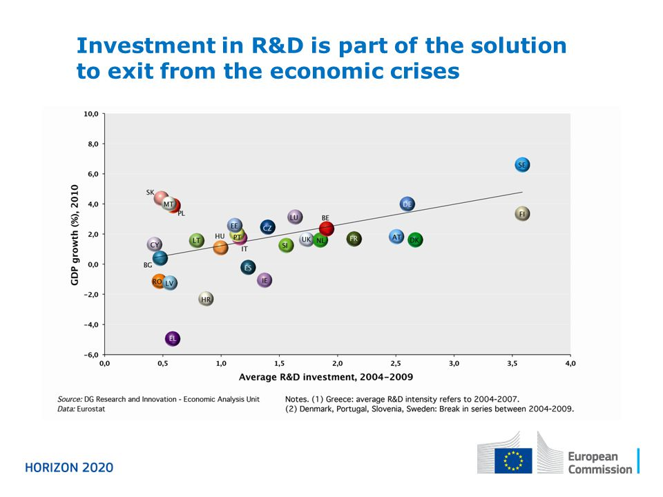 Investment in R&D is part of the solution to exit from the economic crises