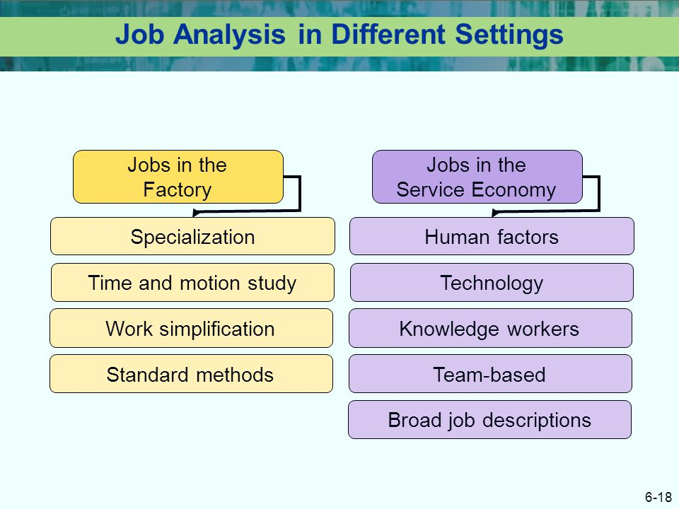 Job Analysis in Different Settings