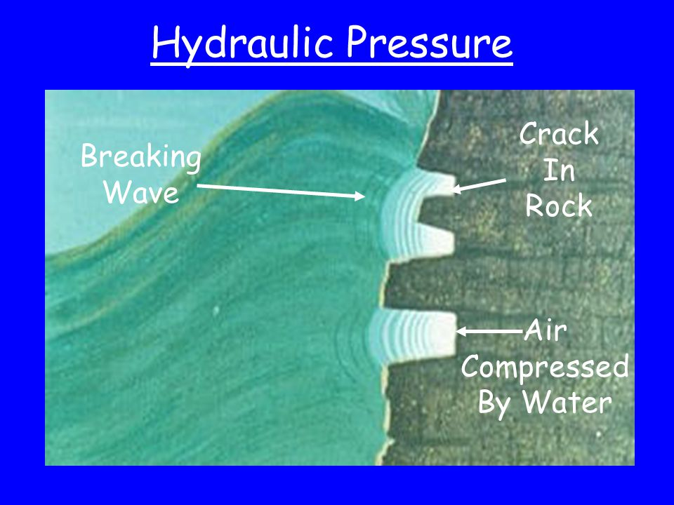 Air Compressed By Water