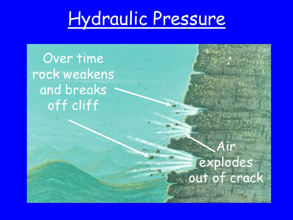 Hydraulic Pressure Over time rock weakens and breaks off cliff