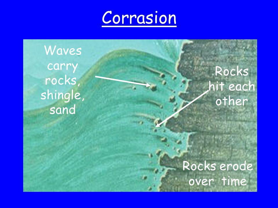 Waves carry rocks, shingle, sand